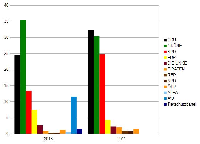 Vorläufiges Ergebnis im Wahlkreis 49 Emmendingen