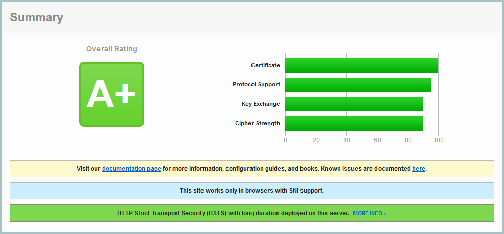 Zusammenfassung des Qualys SSL Server Test-Ergebnisses.